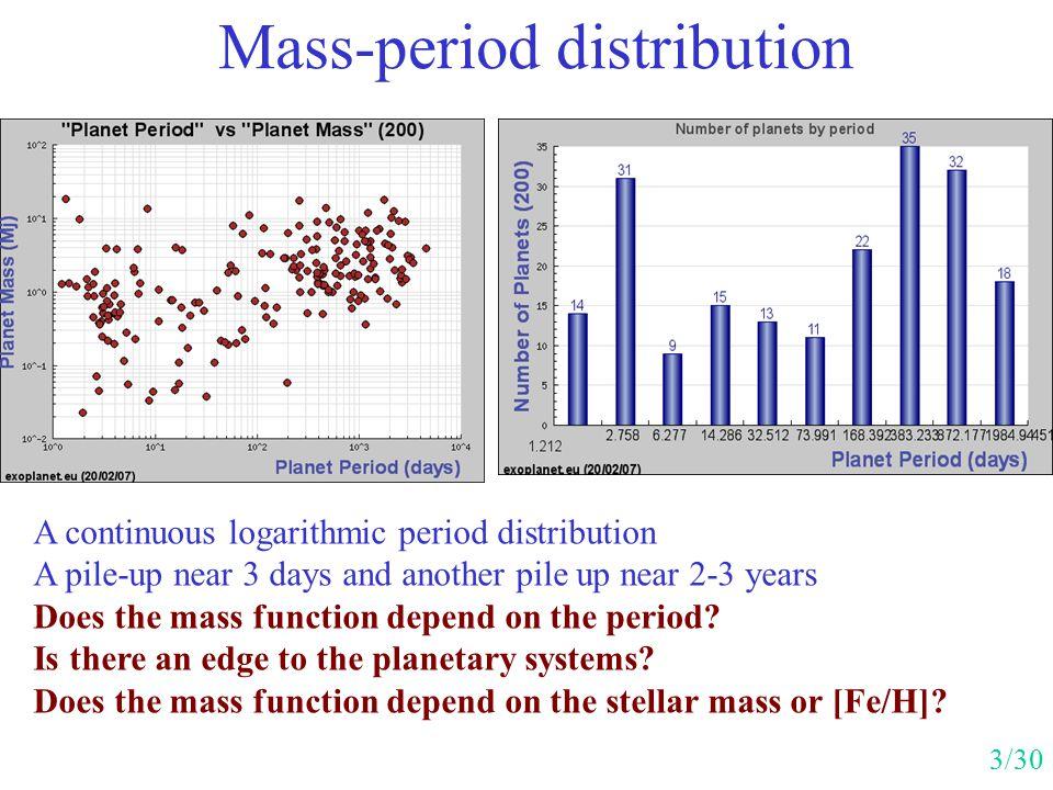 Mass-period distribution