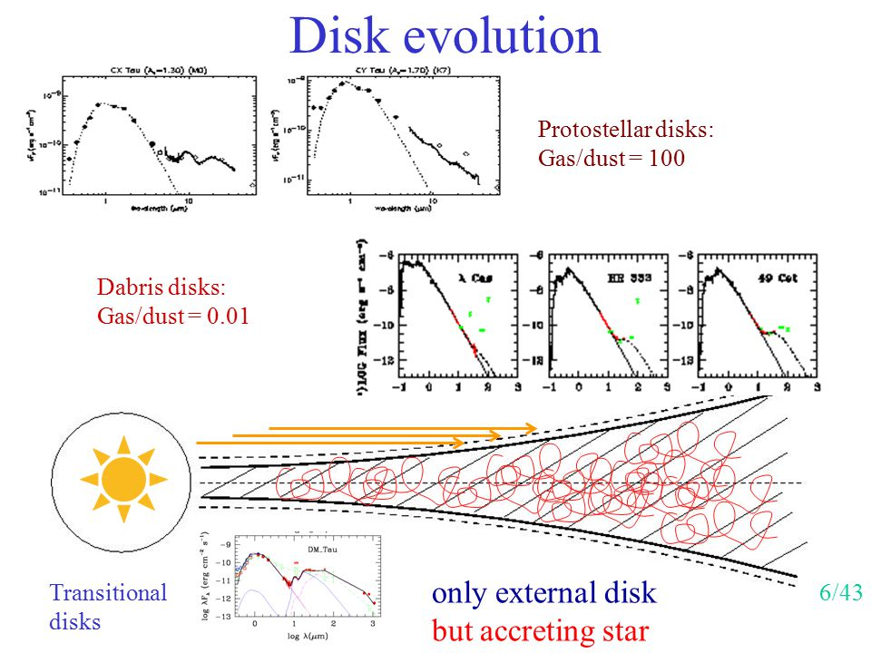 Disk evolution only external disk but accreting star