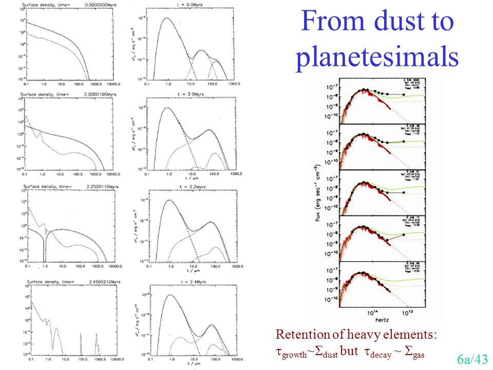 From dust to planetesimals