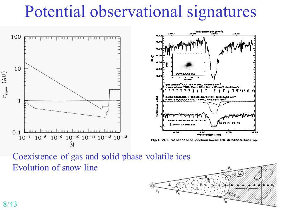 Potential observational signatures