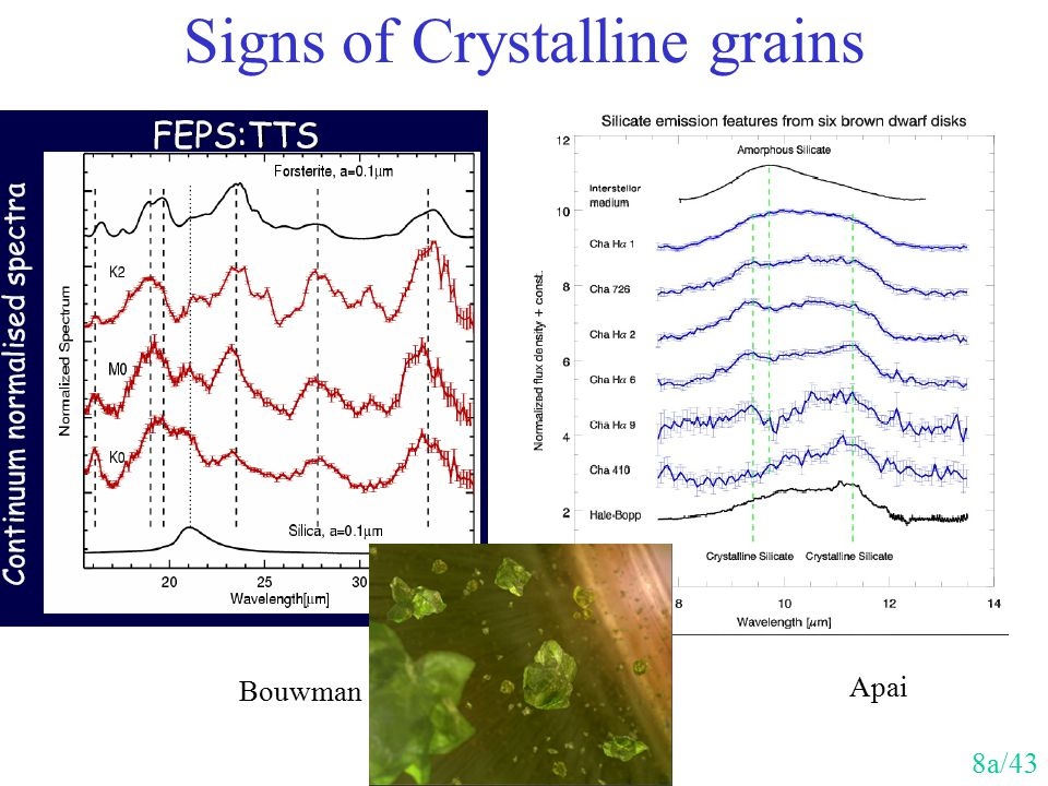 Signs of Crystalline grains