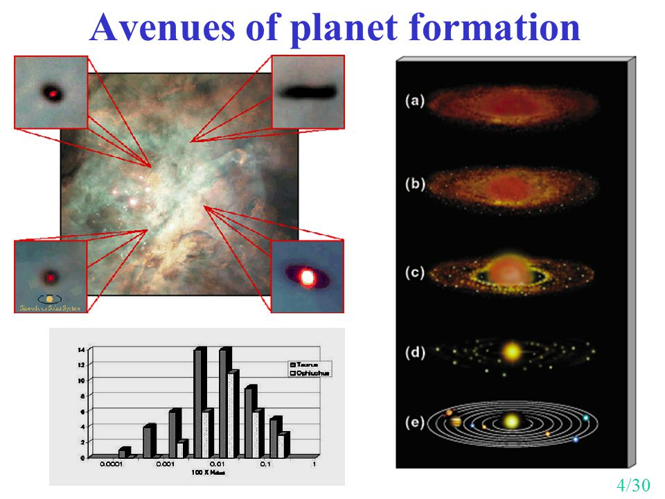 Avenues of planet formation