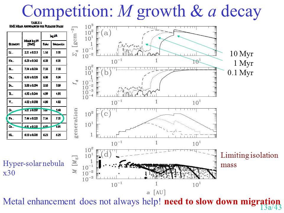 Competition: M growth & a decay