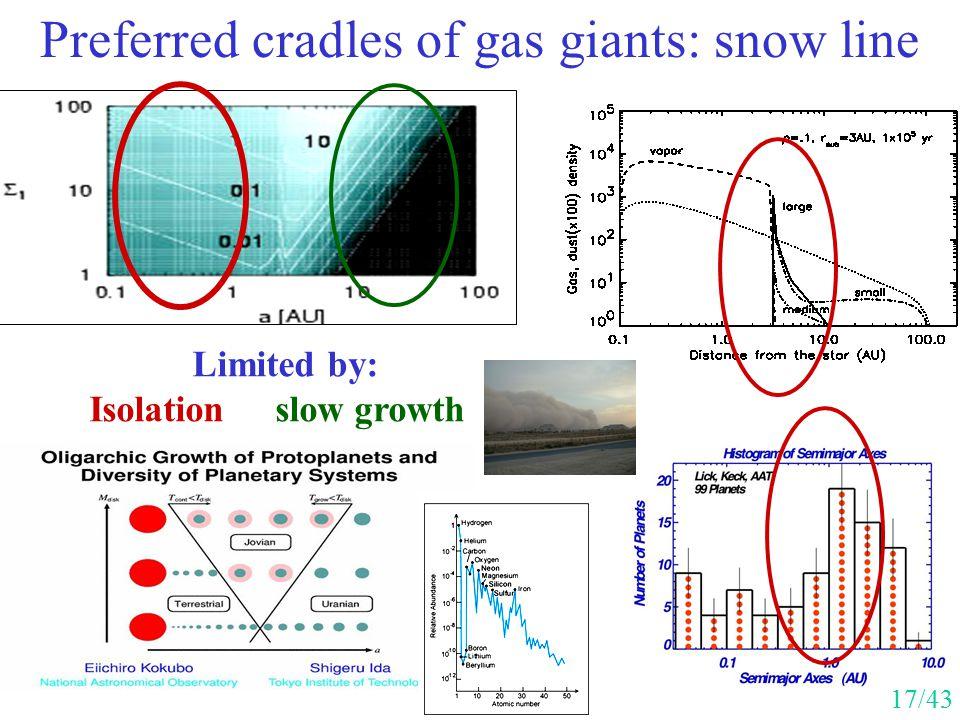 Preferred cradles of gas giants: snow line