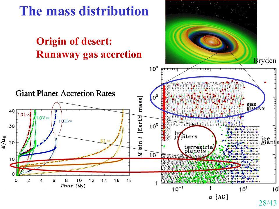 The mass distribution Origin of desert: Runaway gas accretion Bryden