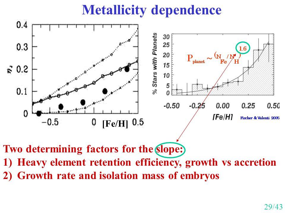 Metallicity dependence