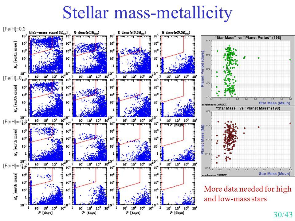 Stellar mass-metallicity