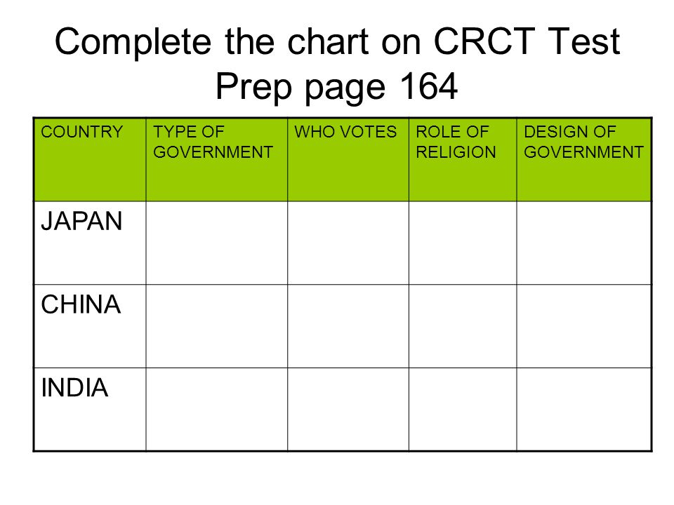 Complete the chart on CRCT Test Prep page 164