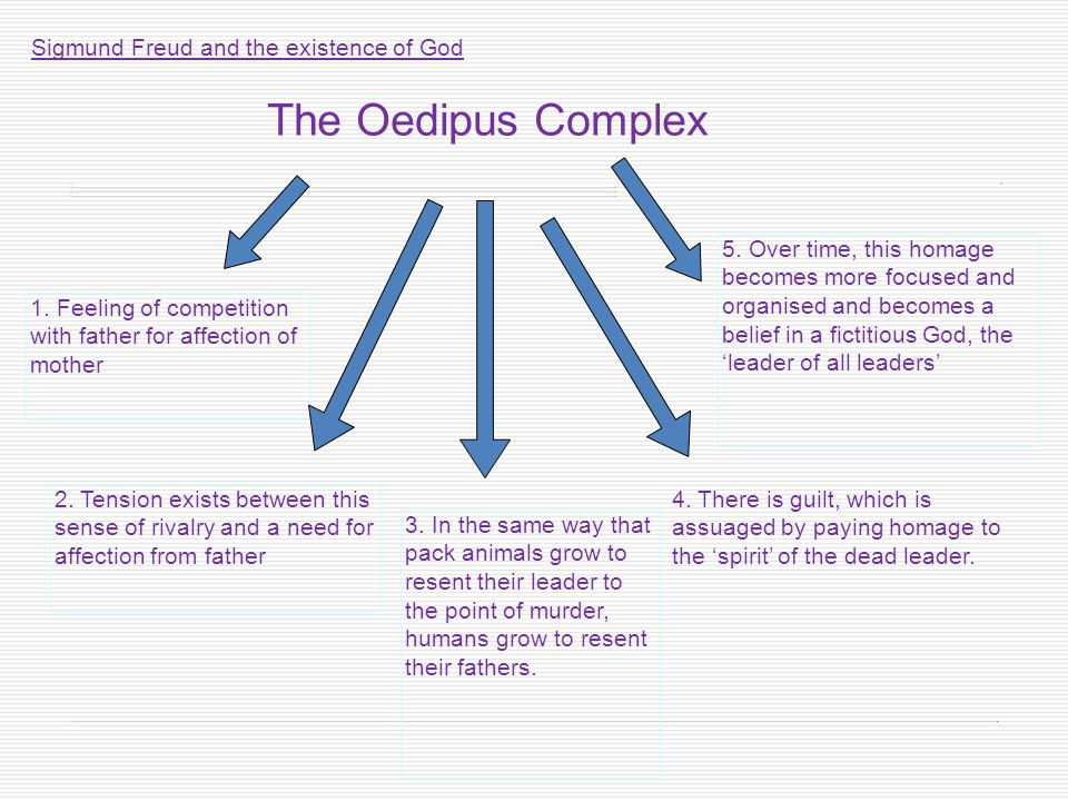 The Oedipus Complex Sigmund Freud and the existence of God