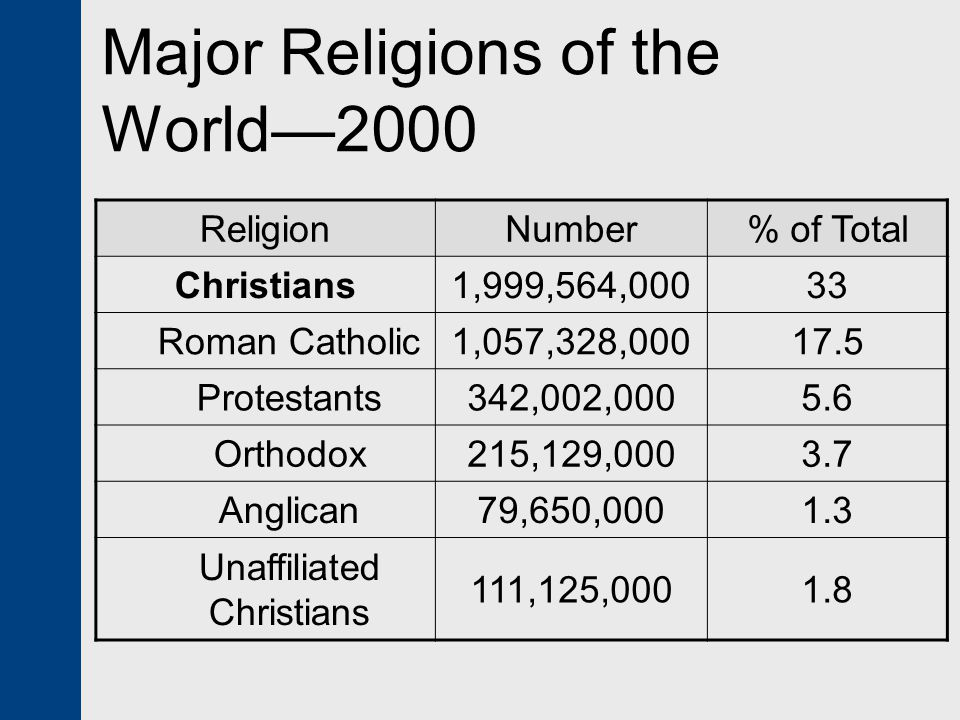 Major Religions of the World—2000