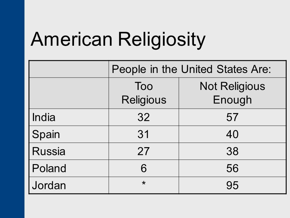 American Religiosity People in the United States Are: Too Religious