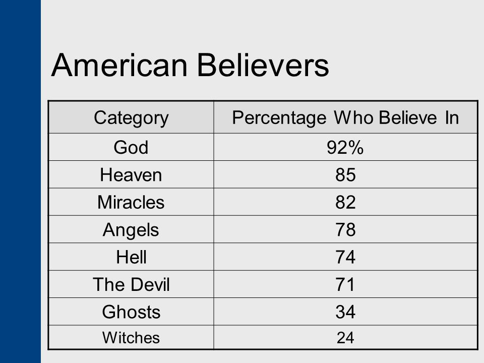 Percentage Who Believe In