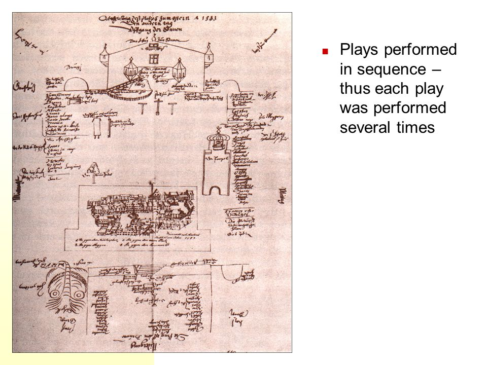 Plays performed in sequence – thus each play was performed several times