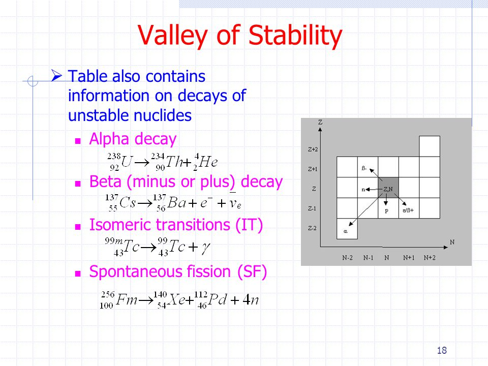 Valley of Stability Table also contains information on decays of unstable nuclides. Alpha decay. Beta (minus or plus) decay.
