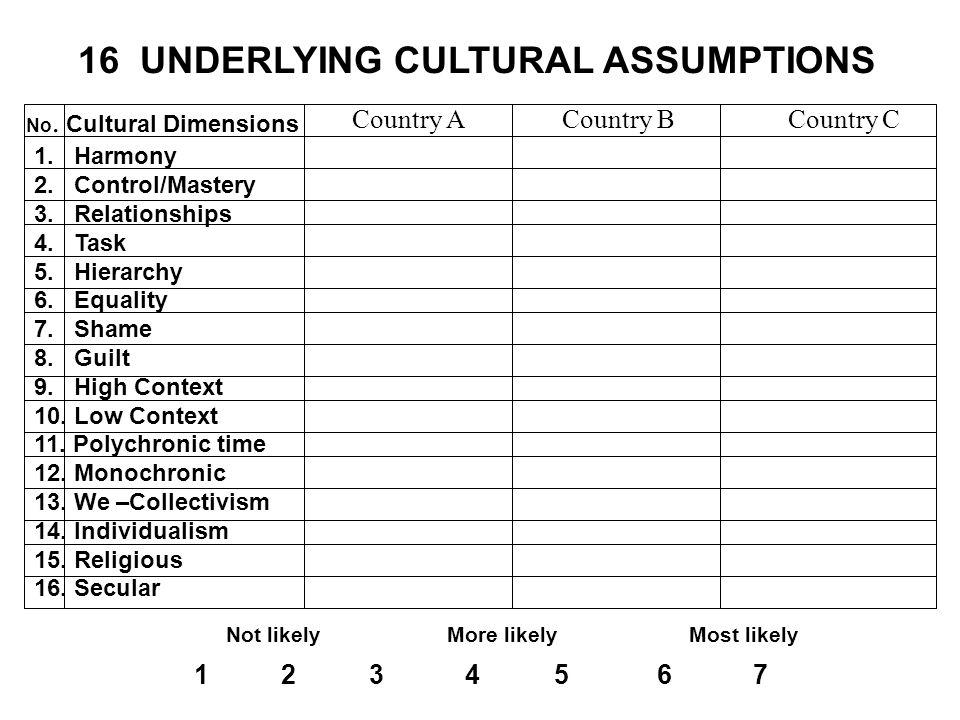 16 UNDERLYING CULTURAL ASSUMPTIONS