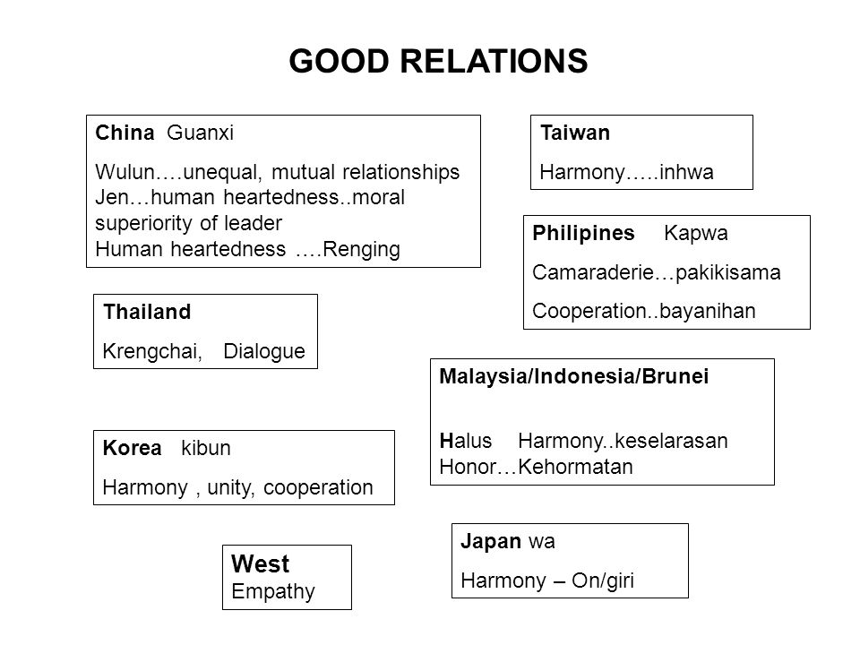 GOOD RELATIONS West China Guanxi