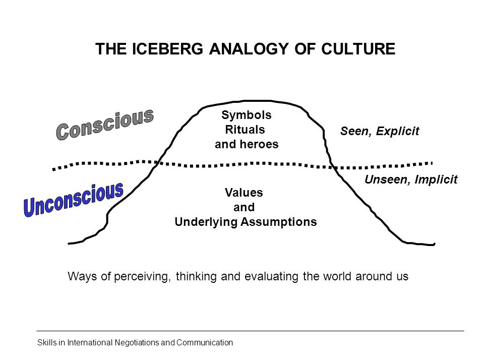 THE ICEBERG ANALOGY OF CULTURE Underlying Assumptions