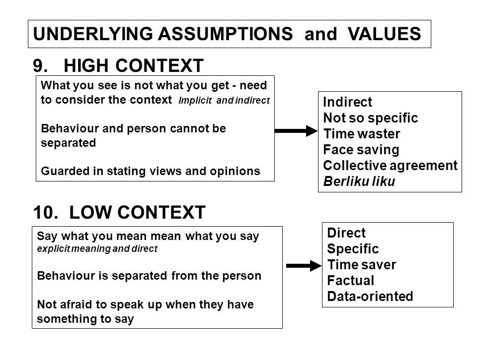 UNDERLYING ASSUMPTIONS and VALUES