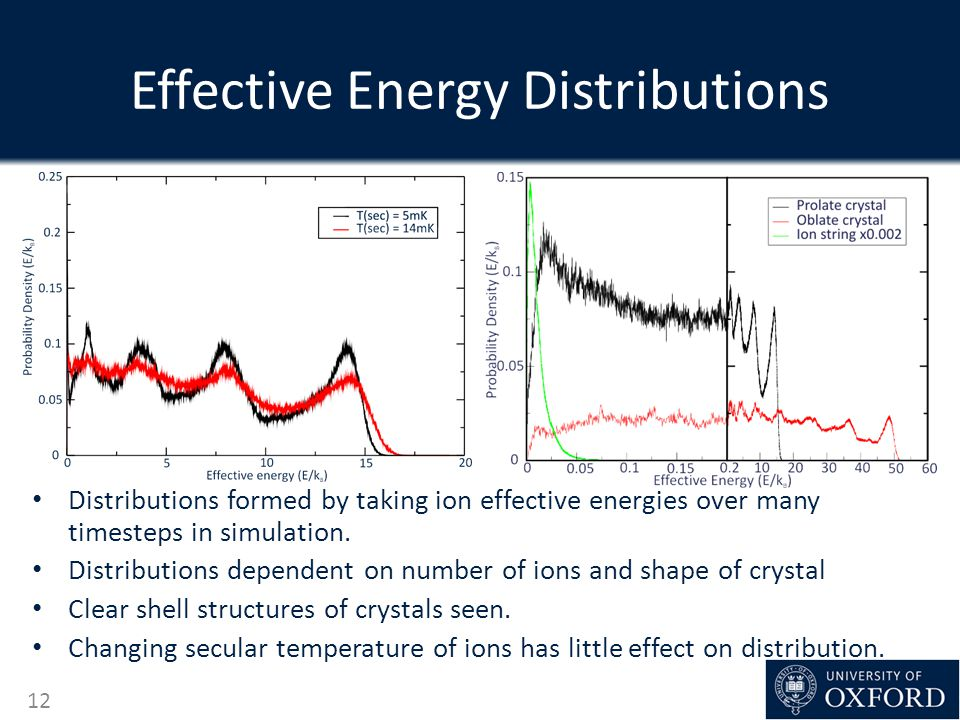 Effective Energy Distributions