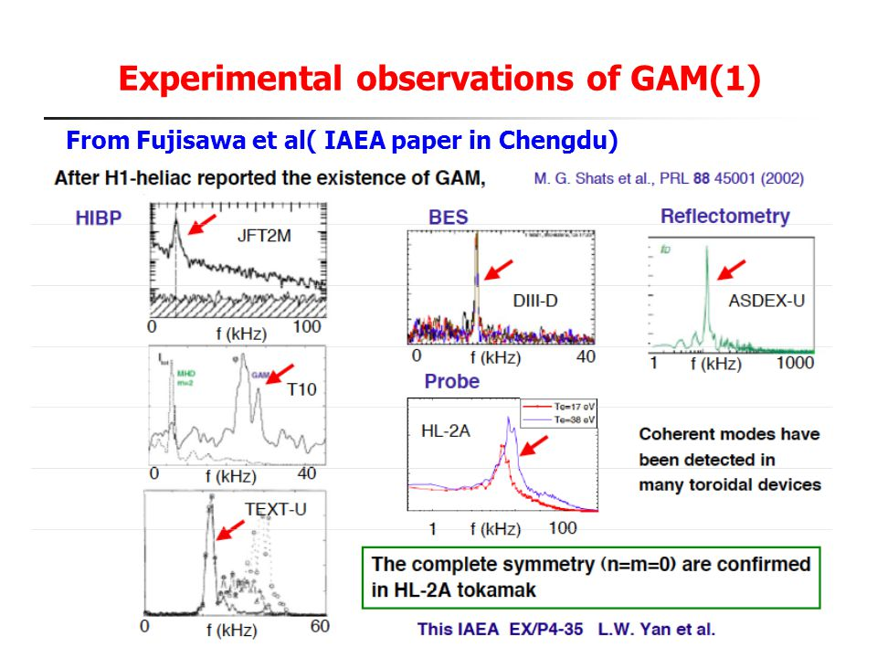 Experimental observations of GAM(1)