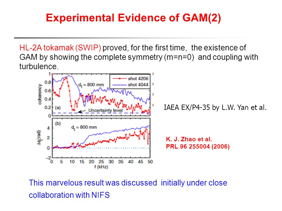 Experimental Evidence of GAM(2)