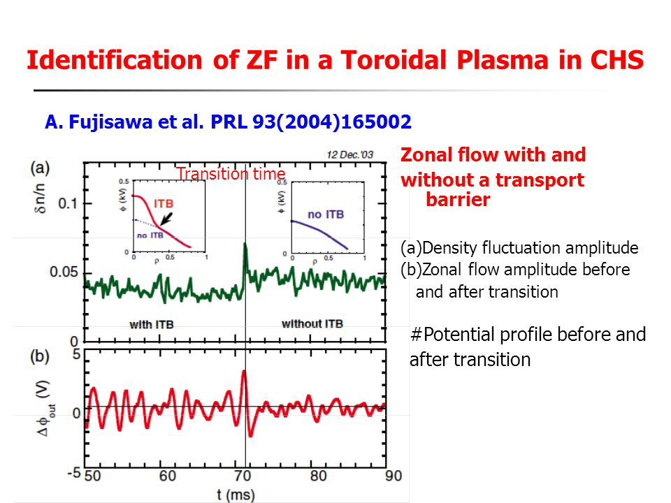 Identification of ZF in a Toroidal Plasma in CHS