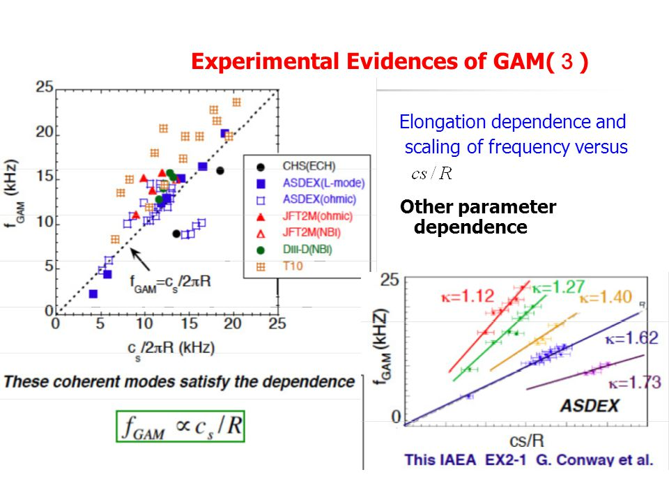 Experimental Evidences of GAM(3)