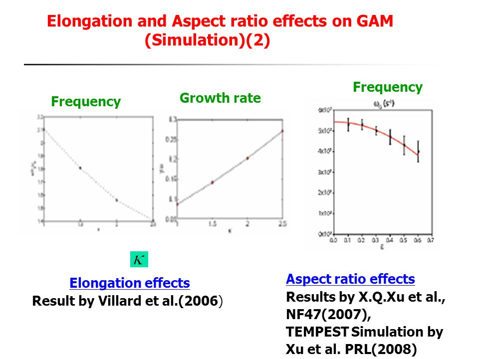 Elongation and Aspect ratio effects on GAM (Simulation)(2)