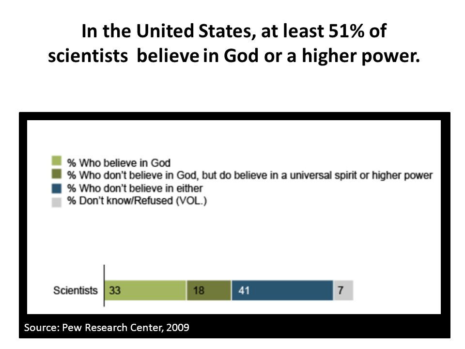 In the United States, at least 51% of scientists believe in God or a higher power.