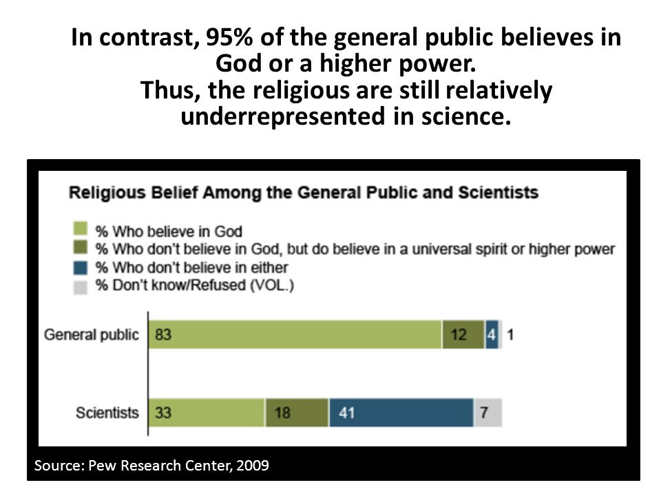 Thus, the religious are still relatively underrepresented in science.