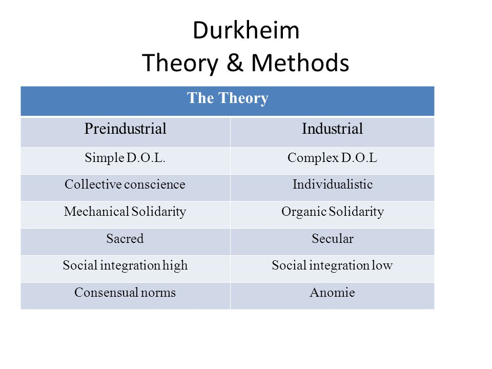Durkheim Theory & Methods