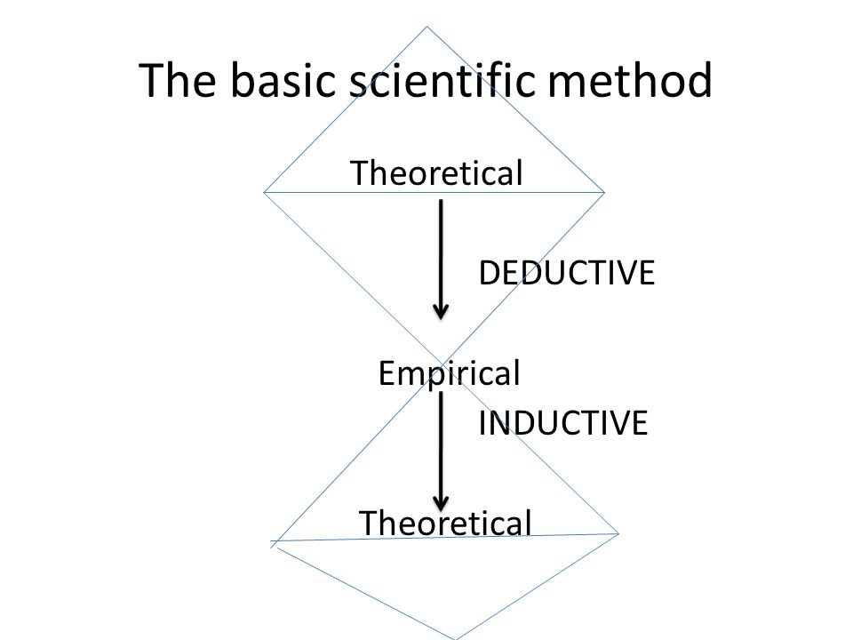 The basic scientific method