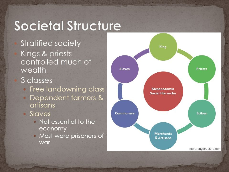 Societal Structure Stratified society