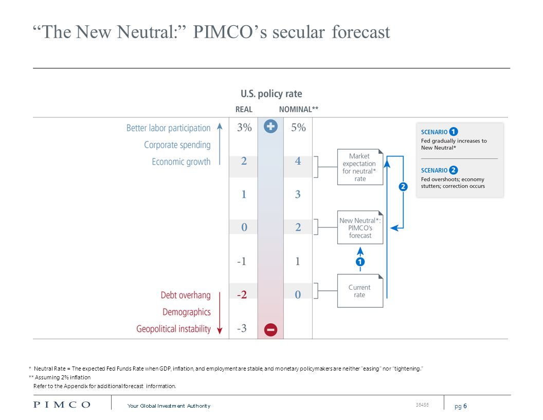 PIMCO's 2014 secular outlook: investment implications