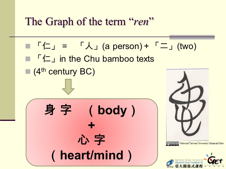The Graph of the term ren