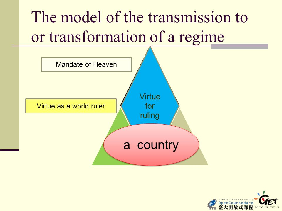 The model of the transmission to or transformation of a regime