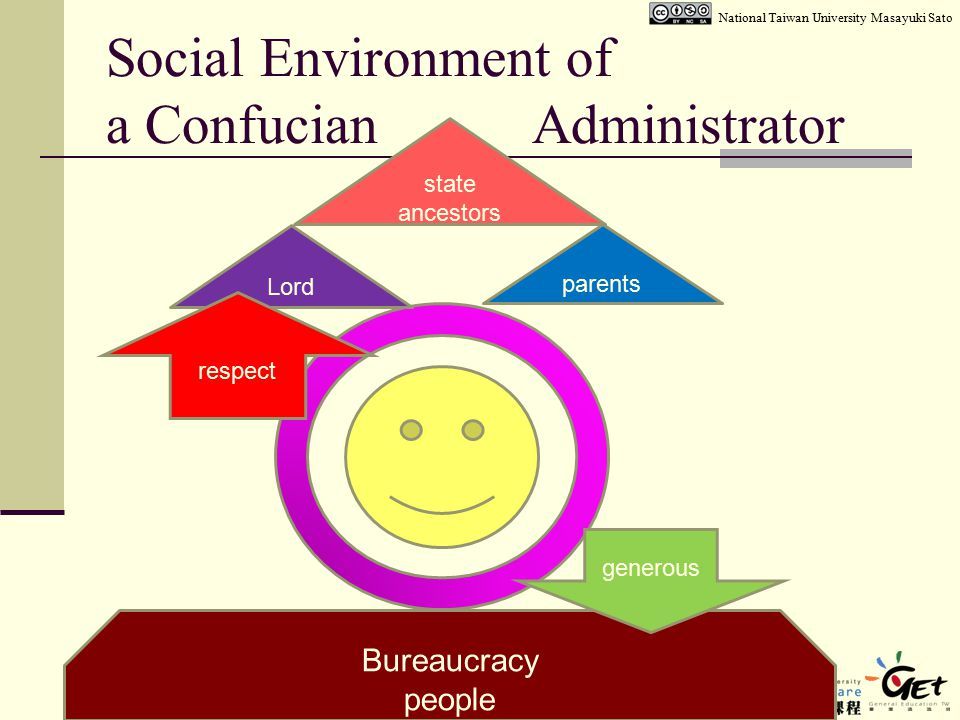 Social Environment of a Confucian Administrator