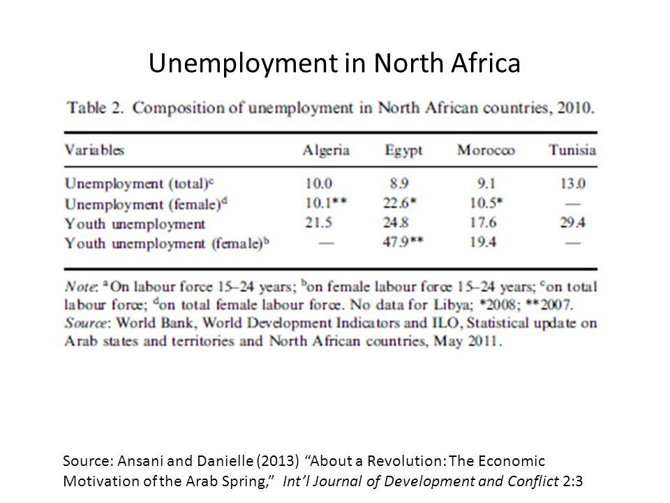Unemployment in North Africa