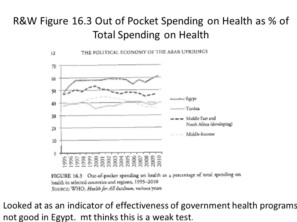 R&W Figure 16.3 Out of Pocket Spending on Health as % of Total Spending on Health