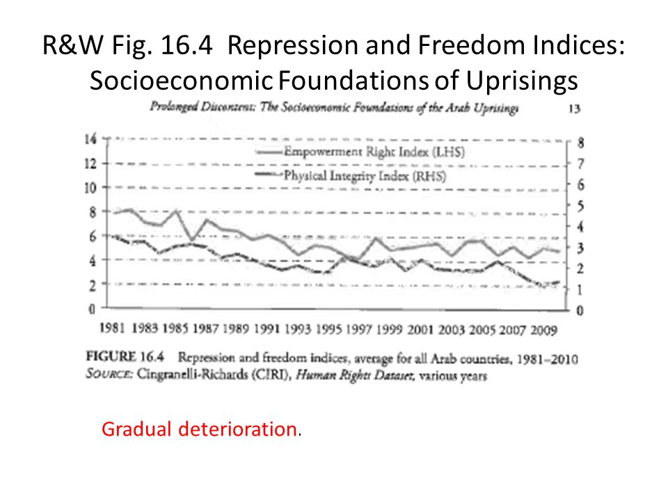 R&W Fig. 16.4 Repression and Freedom Indices: Socioeconomic Foundations of Uprisings