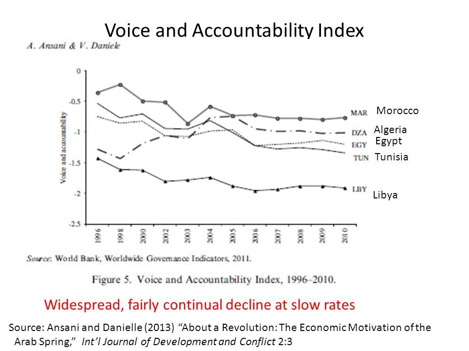 Voice and Accountability Index