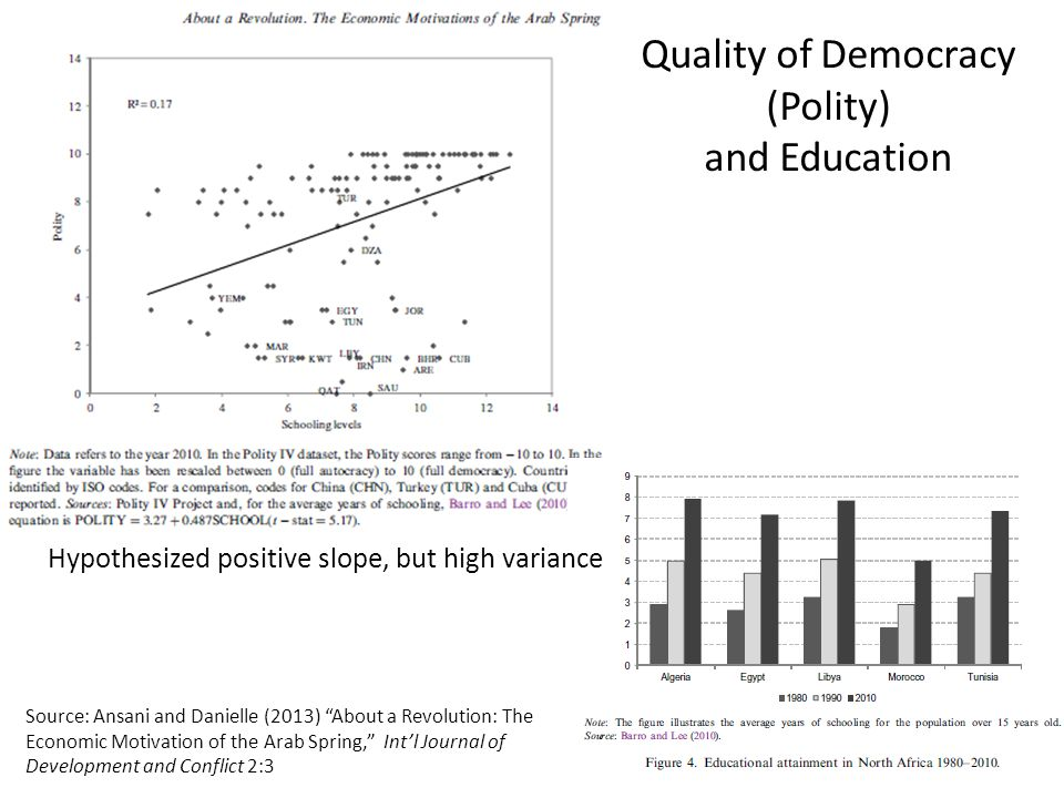 Quality of Democracy (Polity) and Education