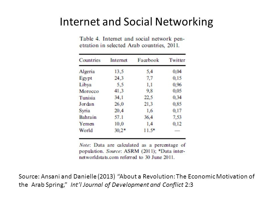 Internet and Social Networking