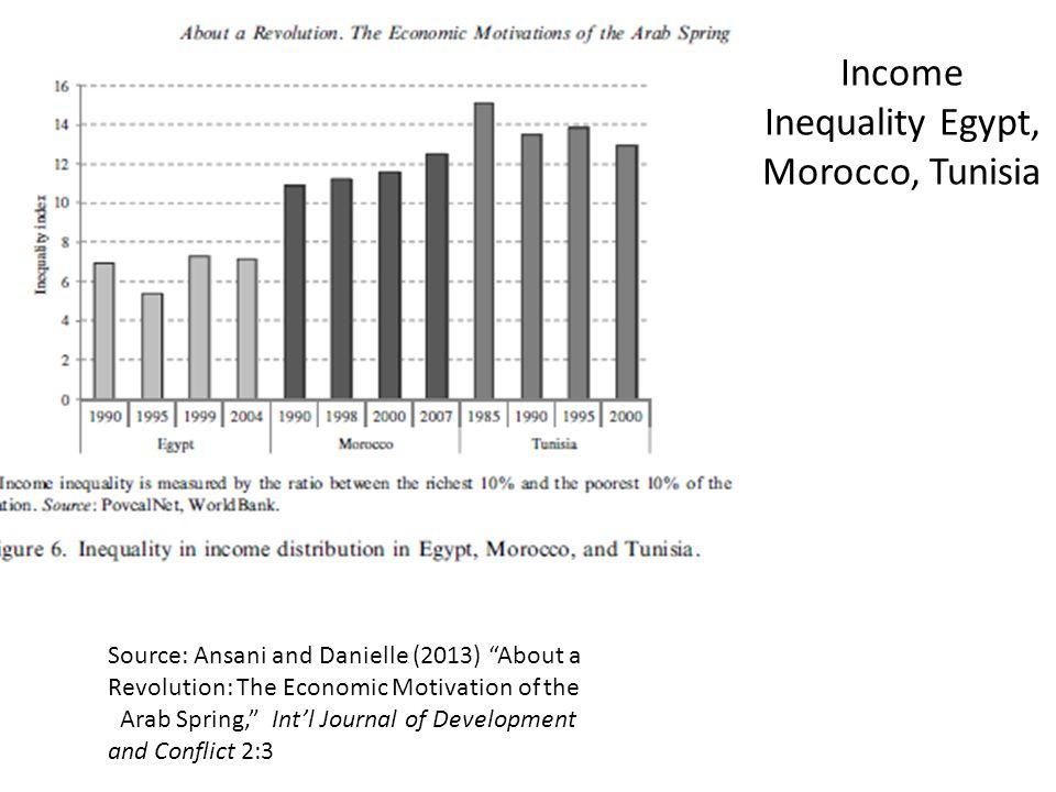 Income Inequality Egypt, Morocco, Tunisia