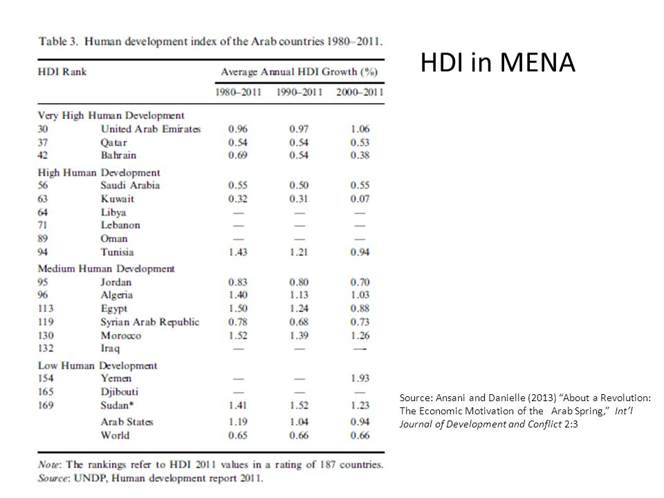 HDI in MENA HDI in MENA Source: Ansani and Danielle