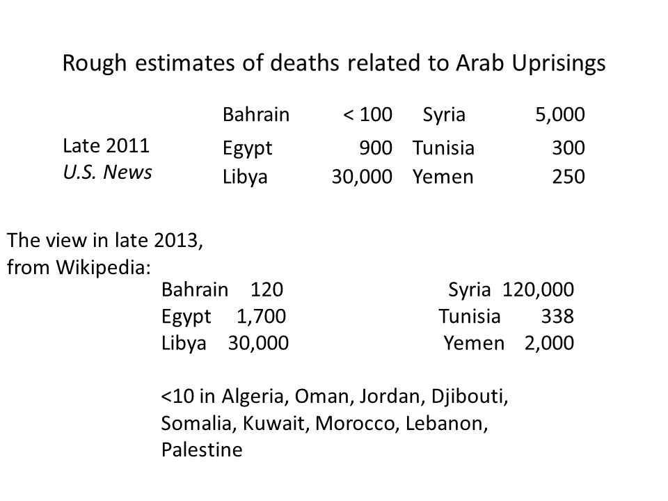 Rough estimates of deaths related to Arab Uprisings