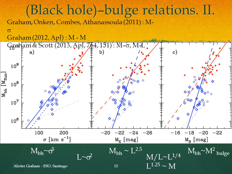 The luminosity (L) / velocity dispersion (s) relation for bulges