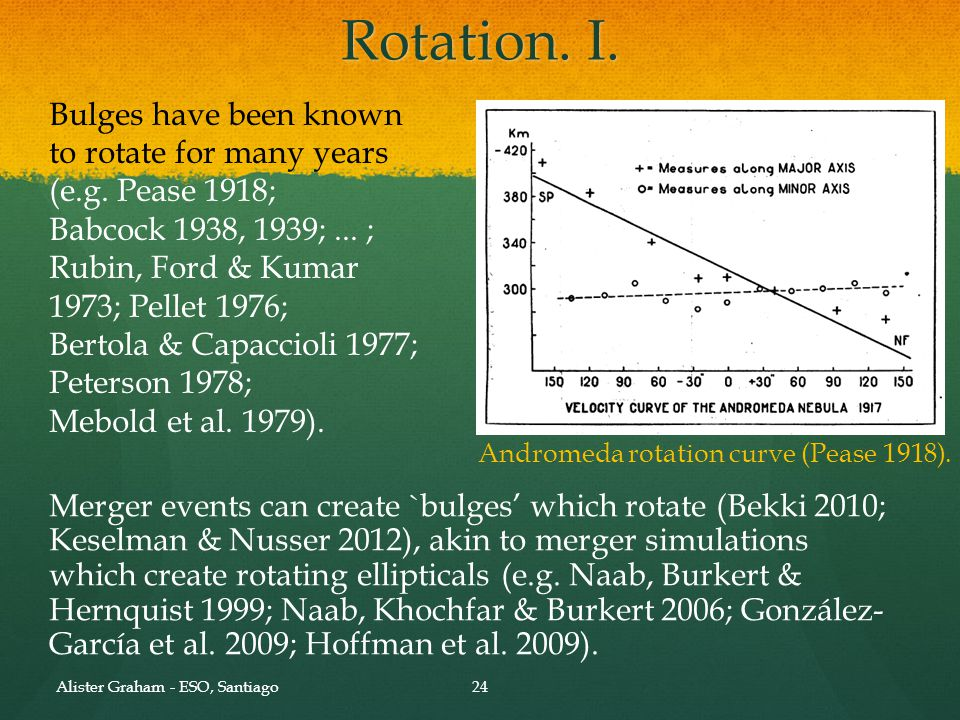 Rotation. II. Classical bulges can be spun up by a bar (Saha et al. 2012).