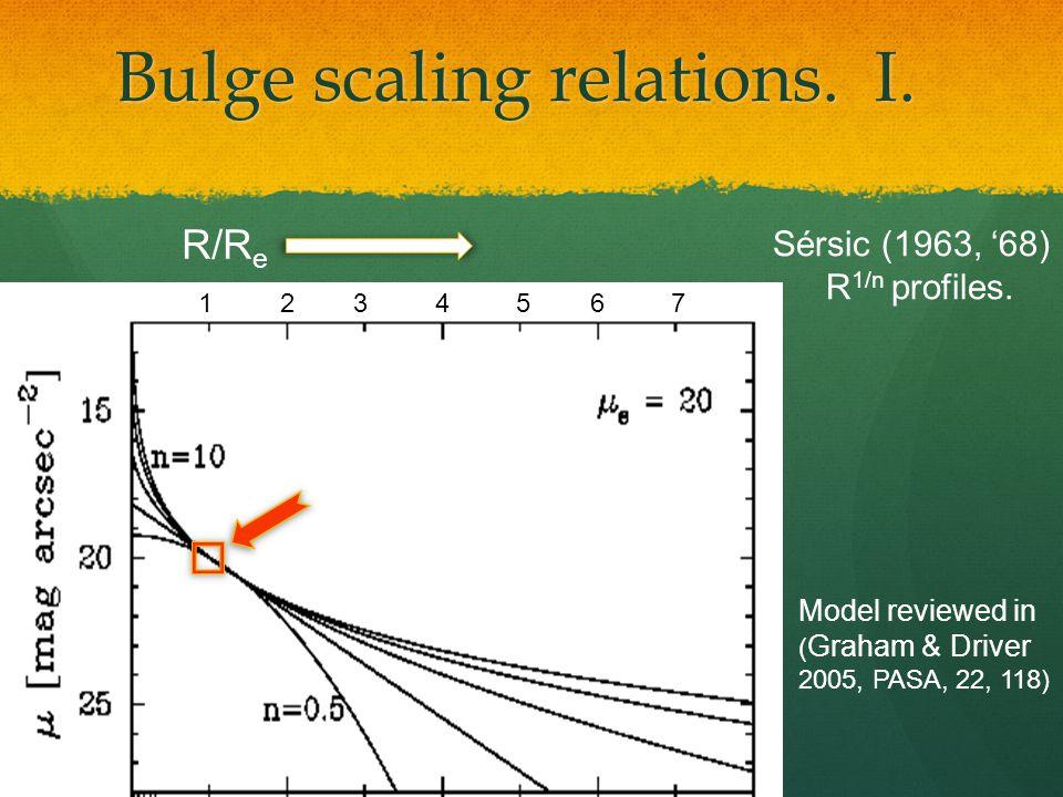 Bulge scaling relations. II.