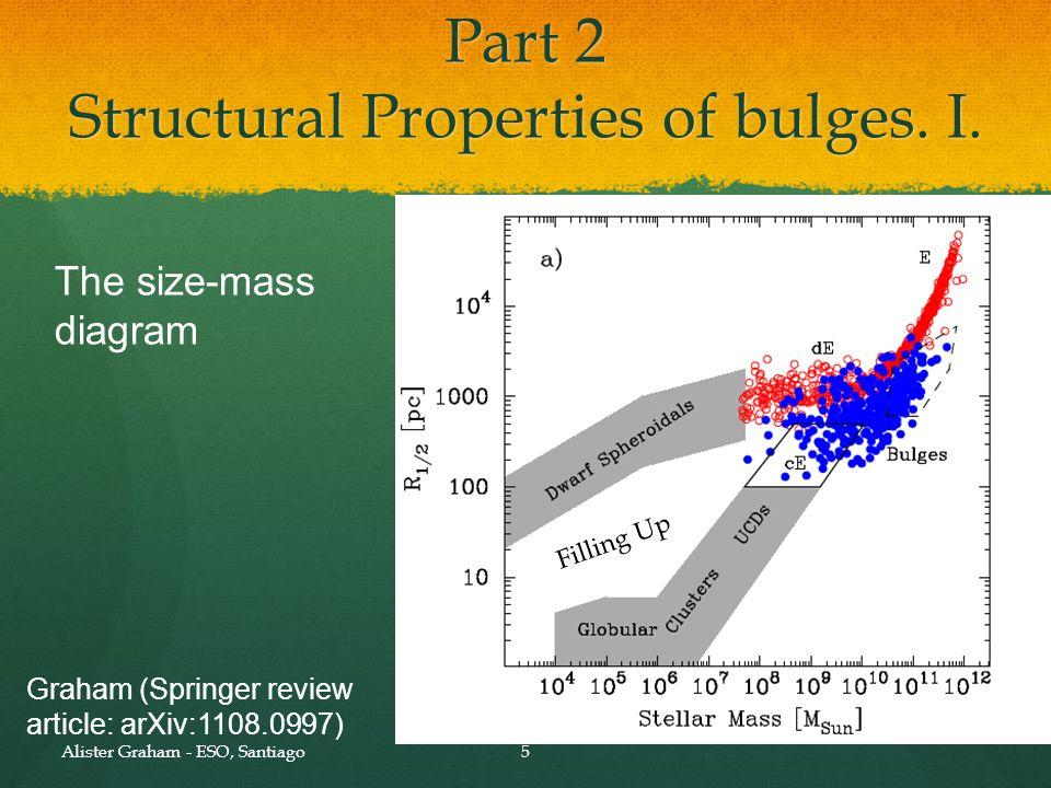 Part 2 Structural Properties of bulges. II.